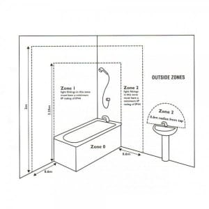 Diagram of bathroom lighting zone areas