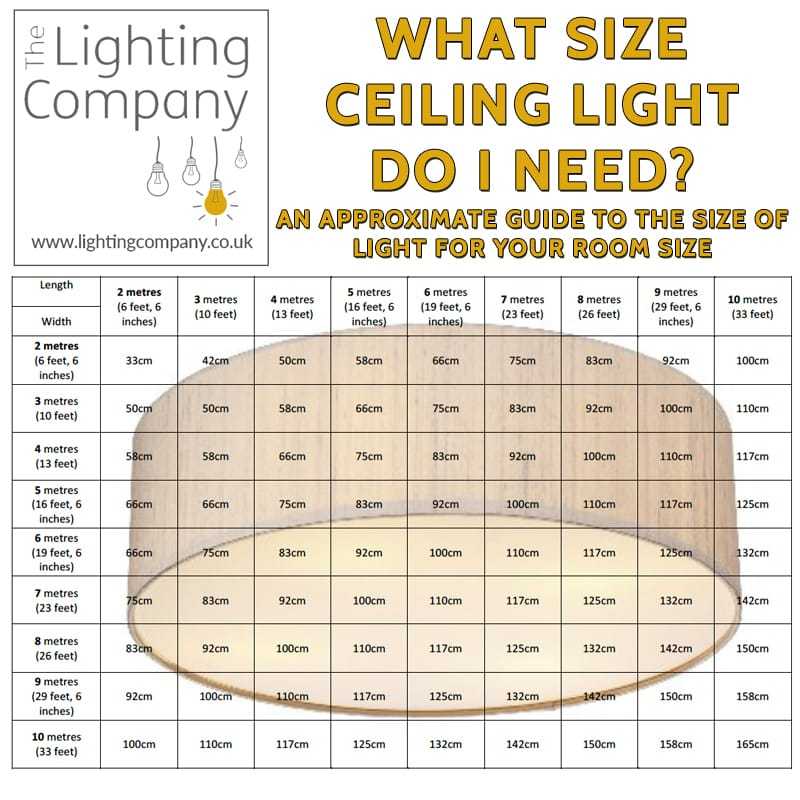 SIZE OF CEILING LIGHT