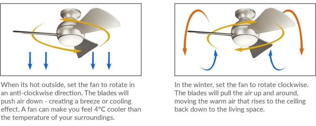 How to create cool and warm air with a ceiling fan
