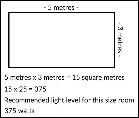 How Much Light Does My Room Need